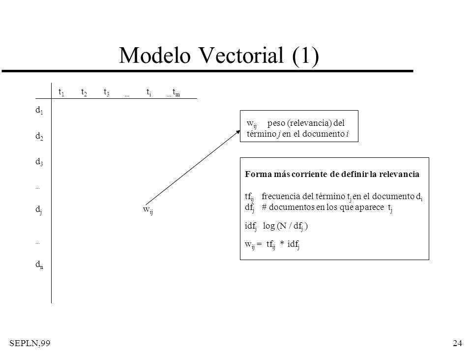 Modelo Vectorial (1) t1 t2 t3 ... ti ... tm d1 d2