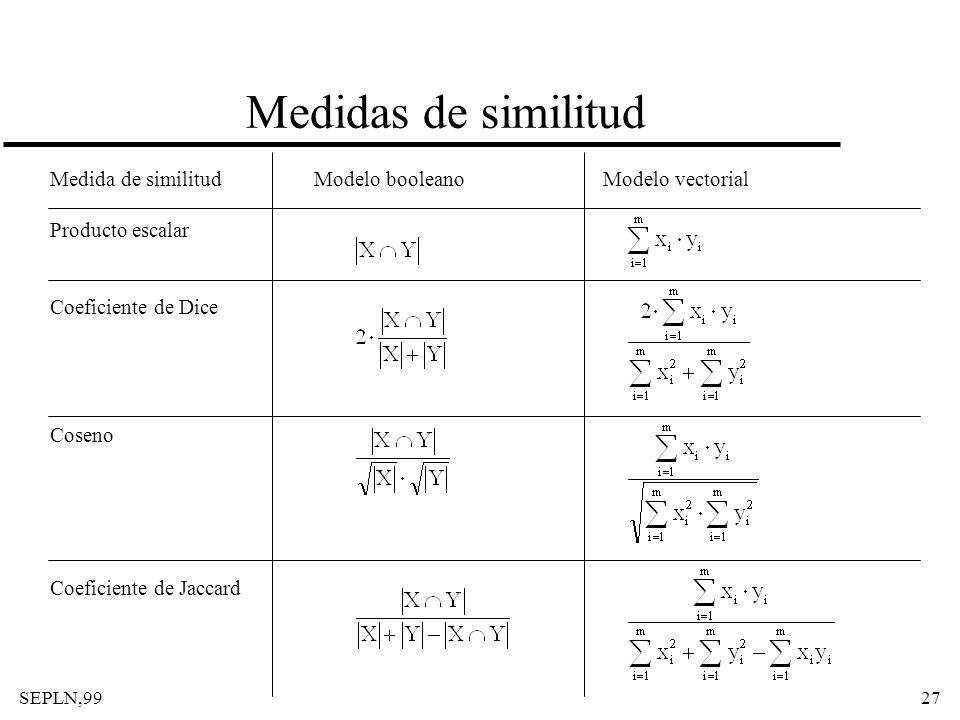 Medidas de similitud Medida de similitud Producto escalar