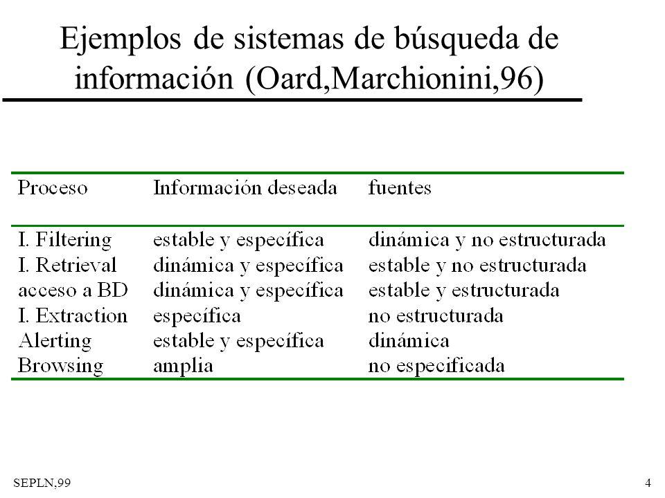 Ejemplos de sistemas de búsqueda de información (Oard,Marchionini,96)