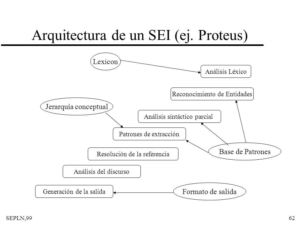 Arquitectura de un SEI (ej. Proteus)