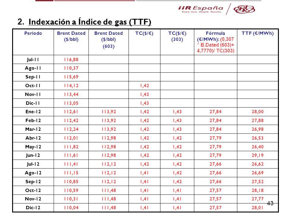 Fórmula (€/MWh): (0,307 * B.Dated (603)+ 4,7770)/ TC(303)