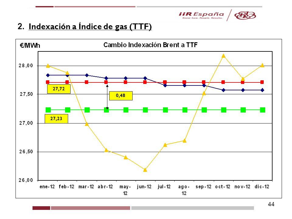 2. Indexación a Índice de gas (TTF)