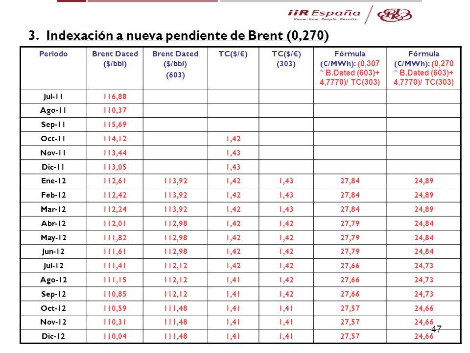 3. Indexación a nueva pendiente de Brent (0,270)