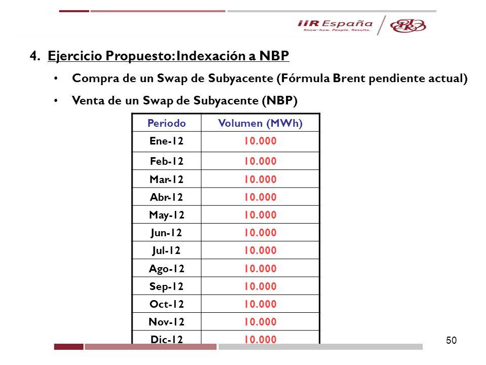 4. Ejercicio Propuesto: Indexación a NBP
