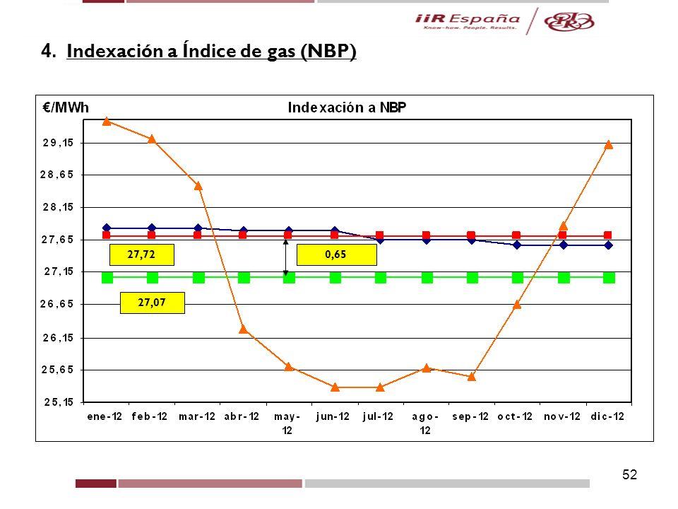 4. Indexación a Índice de gas (NBP)