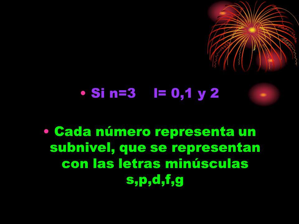 Si n=3 l= 0,1 y 2 Cada número representa un subnivel, que se representan con las letras minúsculas s,p,d,f,g.