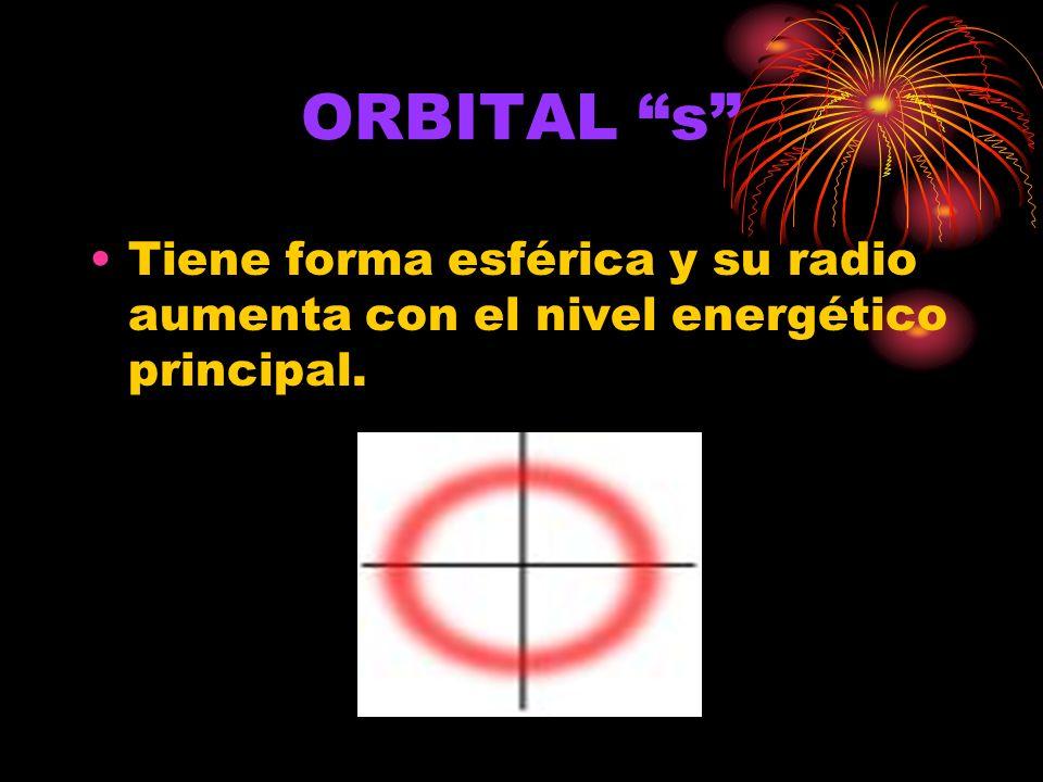 ORBITAL s Tiene forma esférica y su radio aumenta con el nivel energético principal.