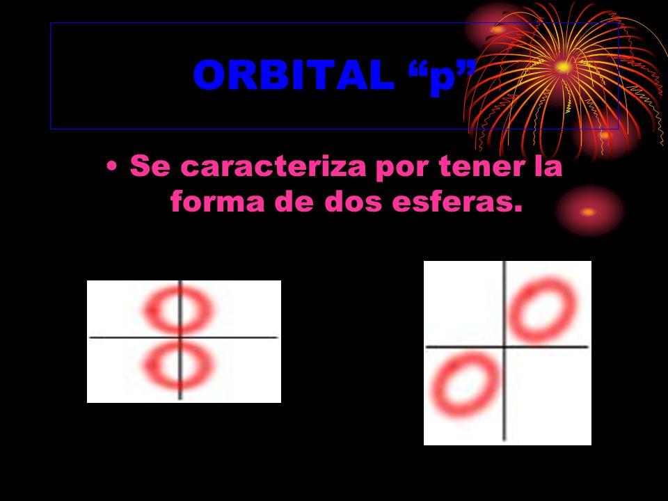 Se caracteriza por tener la forma de dos esferas.