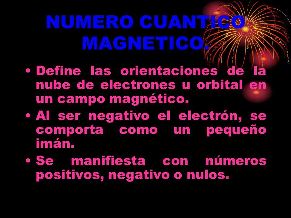 NUMERO CUANTICO MAGNETICO.