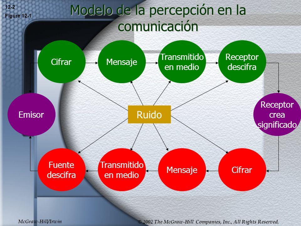 Modelo de la percepción en la comunicación