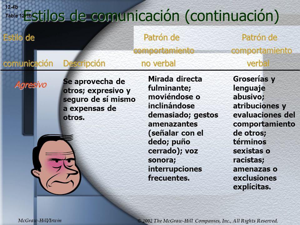 Estilos de comunicación (continuación)