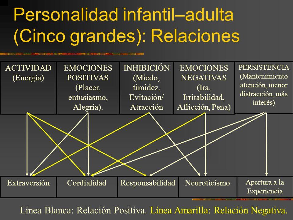 Personalidad infantil–adulta (Cinco grandes): Relaciones