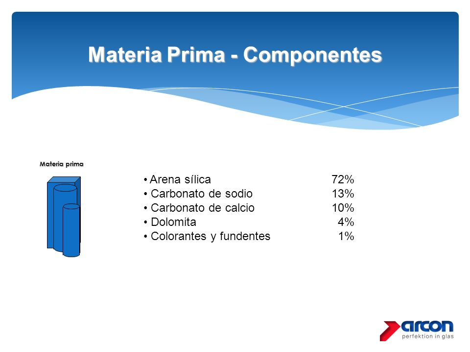 Materia Prima - Componentes