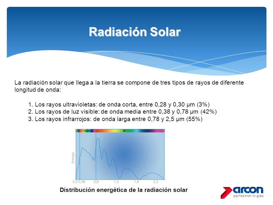 Radiación Solar La radiación solar que llega a la tierra se compone de tres tipos de rayos de diferente longitud de onda: