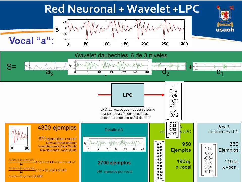 Red Neuronal + Wavelet +LPC