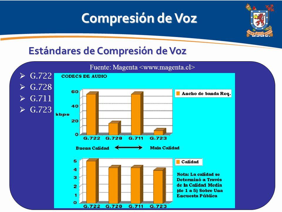 Compresión de Voz Estándares de Compresión de Voz G.722 G.728 G.711