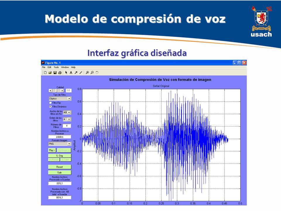 Modelo de compresión de voz Interfaz gráfica diseñada