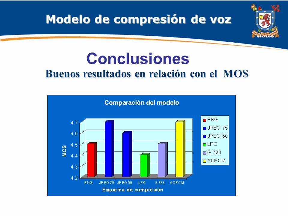 Modelo de compresión de voz Buenos resultados en relación con el MOS