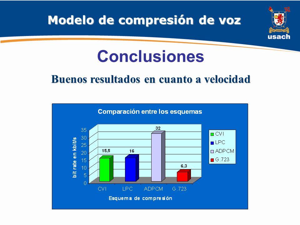 Modelo de compresión de voz Buenos resultados en cuanto a velocidad