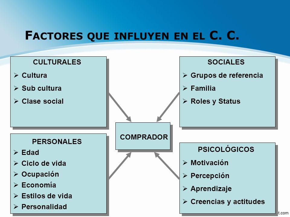 Factores que influyen en el C. C.