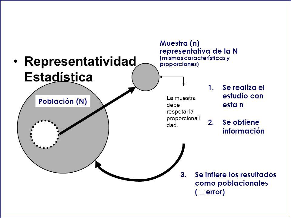 Representatividad Estadística