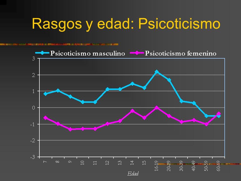 Rasgos y edad: Psicoticismo