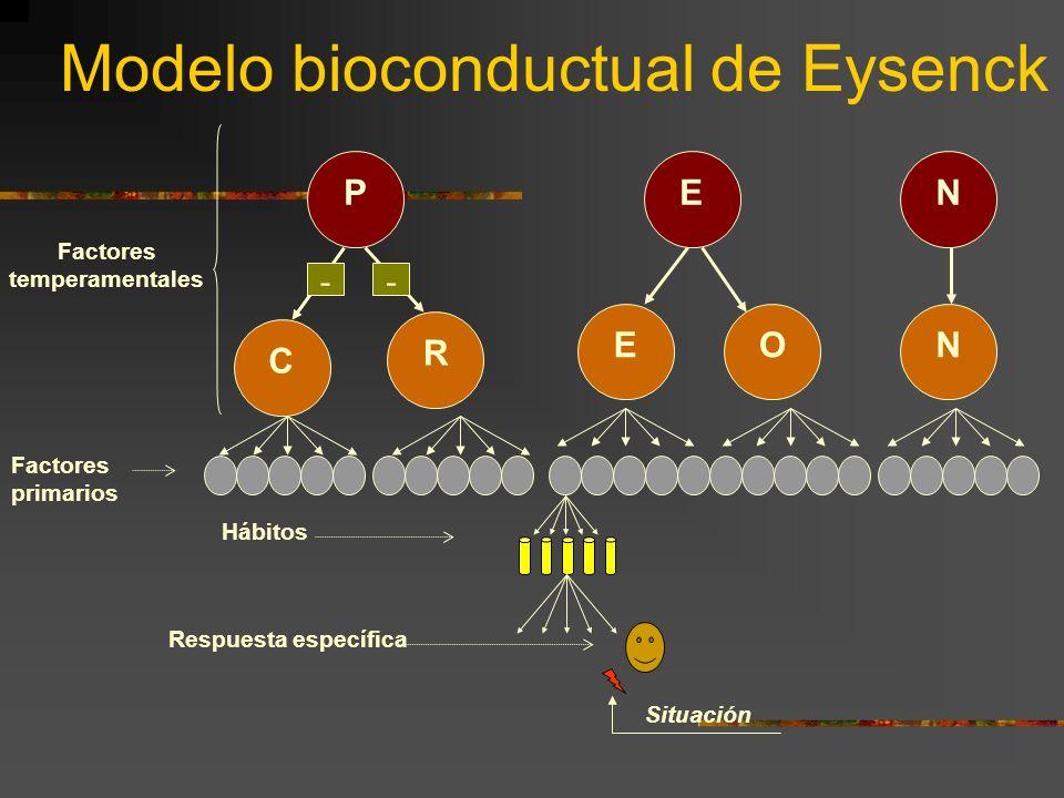 Modelo bioconductual de Eysenck