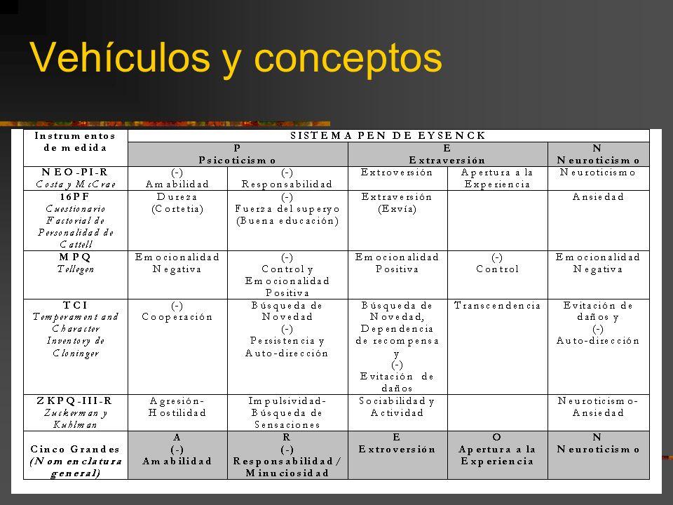 Vehículos y conceptos