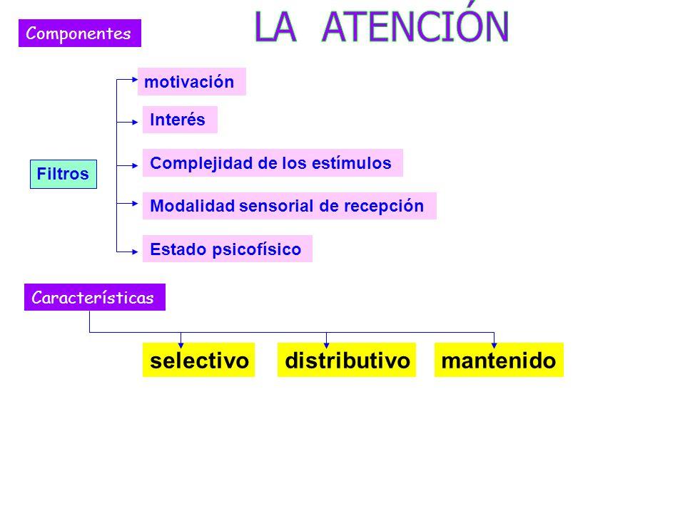 LA ATENCIÓN selectivo distributivo mantenido Componentes motivación