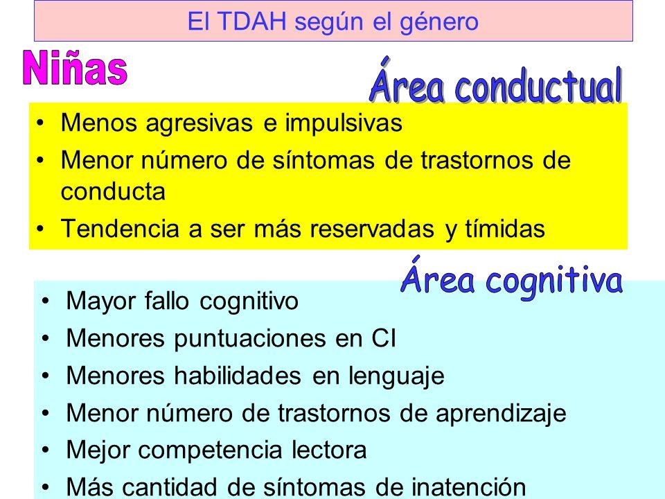 Niñas Área conductual Área cognitiva El TDAH según el género