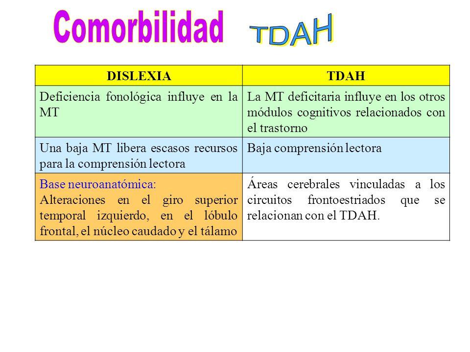 Comorbilidad TDAH DISLEXIA TDAH