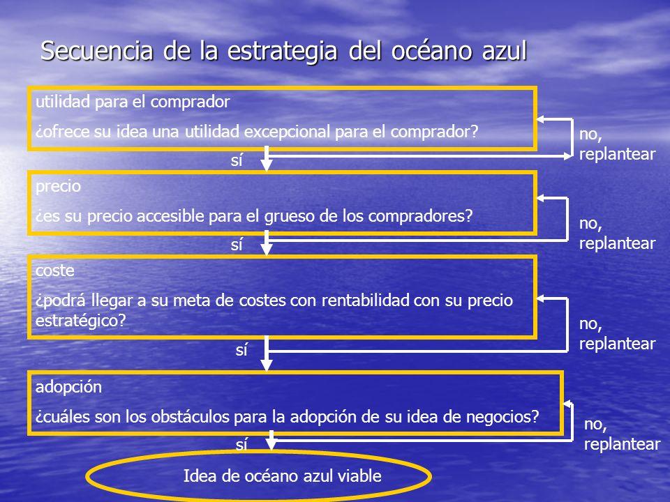 Secuencia de la estrategia del océano azul