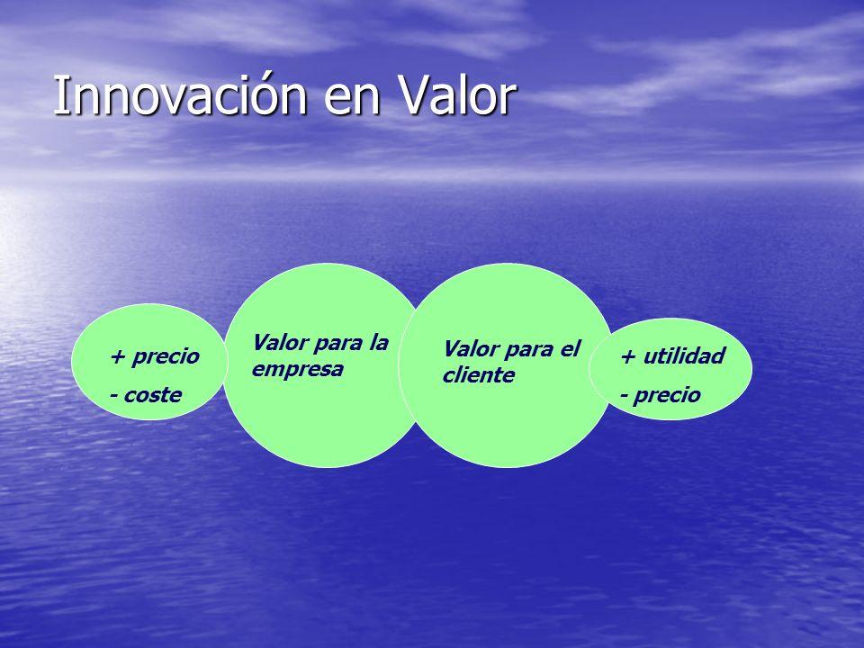 Innovación en Valor Valor para la empresa Valor para el cliente