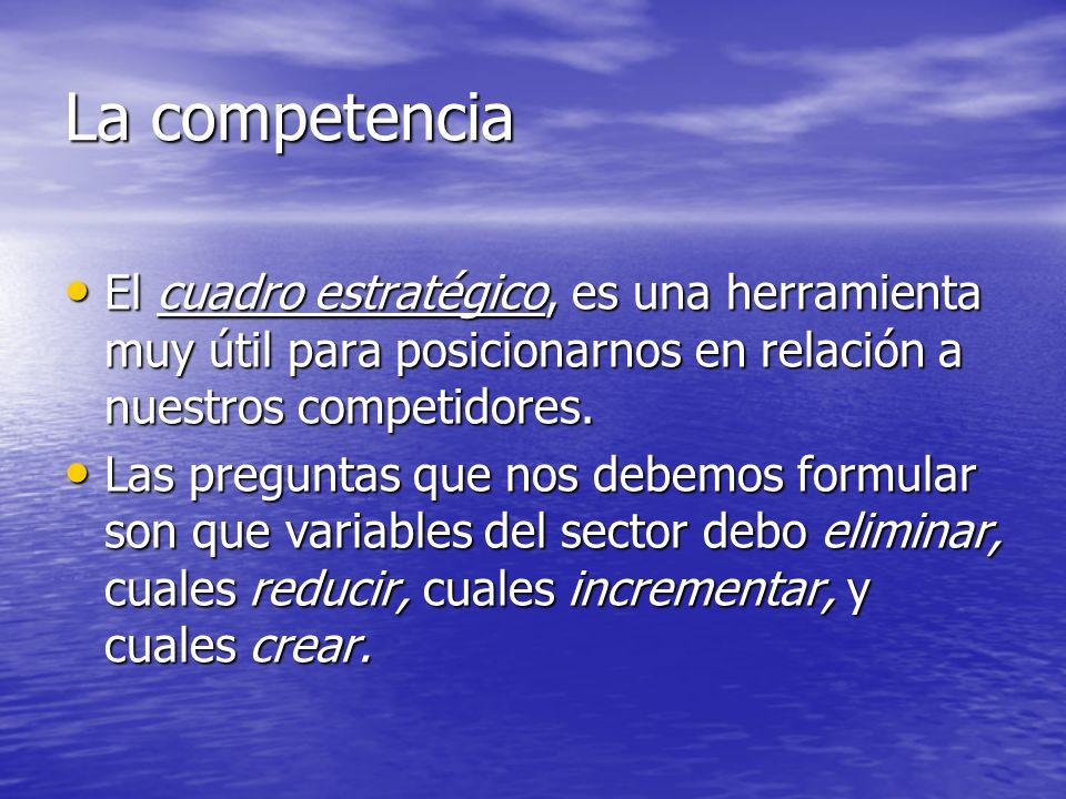 La competencia El cuadro estratégico, es una herramienta muy útil para posicionarnos en relación a nuestros competidores.