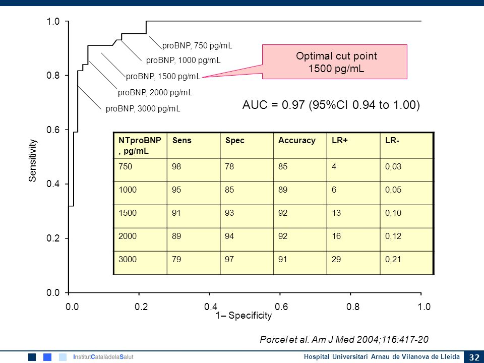 AUC = 0.97 (95%CI 0.94 to 1.00) Optimal cut point 1500 pg/mL