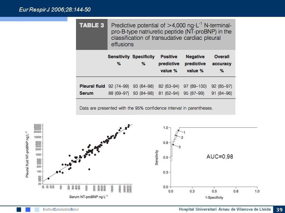 Eur Respir J 2006;28:144-50 AUC=0,98