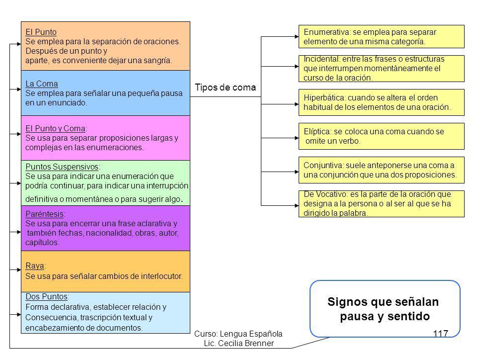 Curso: Lengua Española Lic. Cecilia Brenner