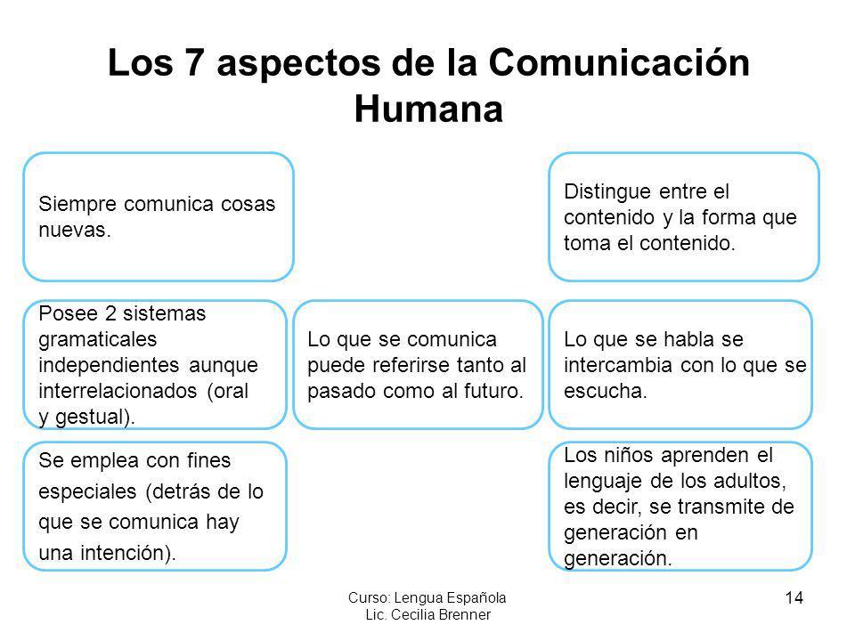 Los 7 aspectos de la Comunicación Humana
