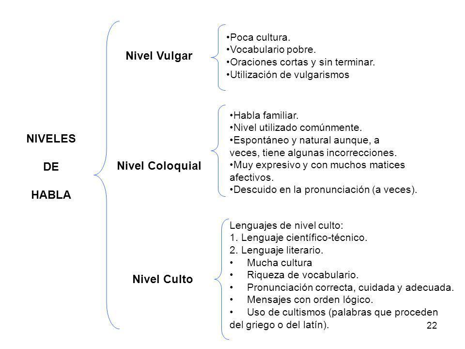 Nivel Vulgar NIVELES DE HABLA Nivel Coloquial Nivel Culto
