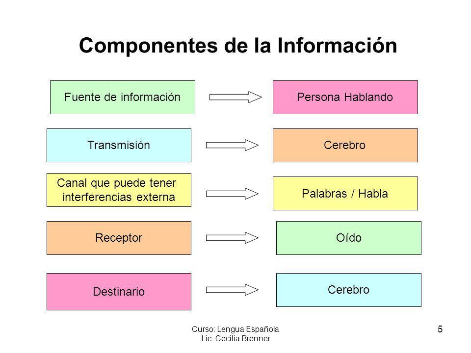Componentes de la Información