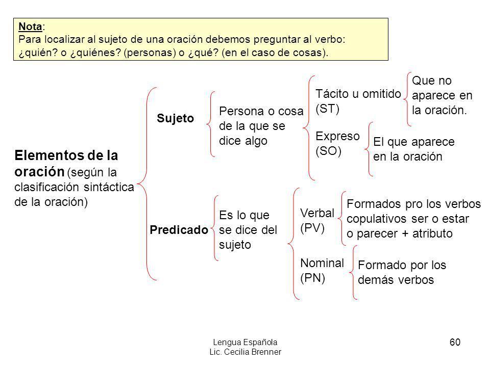 Lengua Española Lic. Cecilia Brenner