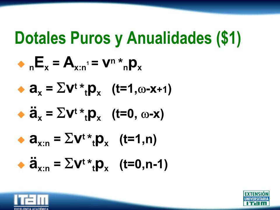 Dotales Puros y Anualidades ($1)
