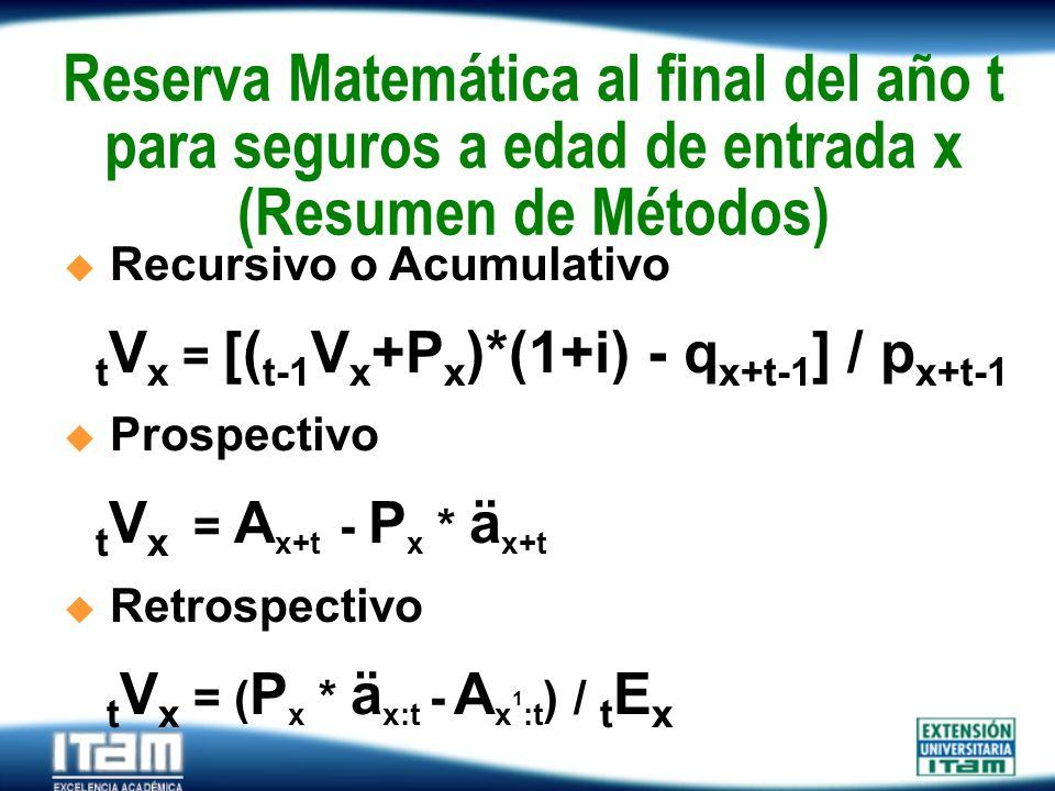 Reserva Matemática al final del año t para seguros a edad de entrada x (Resumen de Métodos)