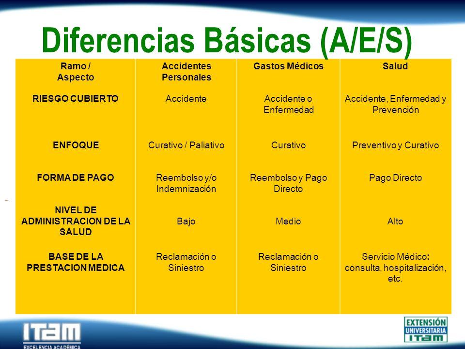 Diferencias Básicas (A/E/S)