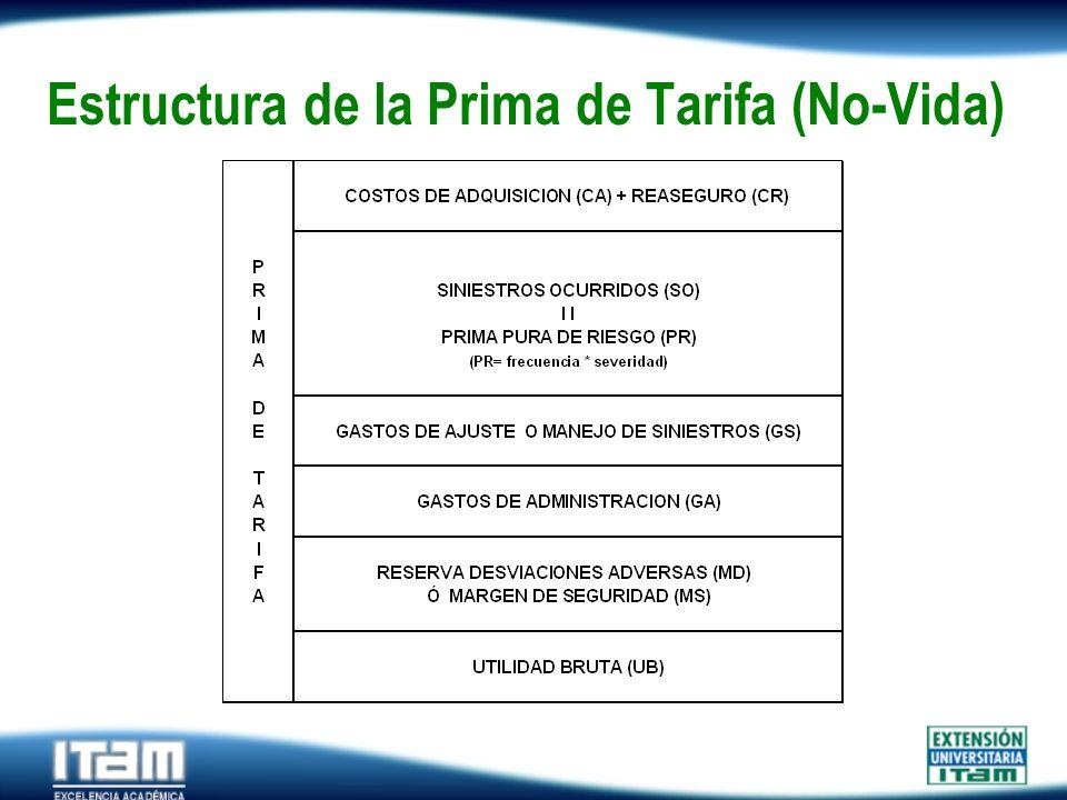 Estructura de la Prima de Tarifa (No-Vida)