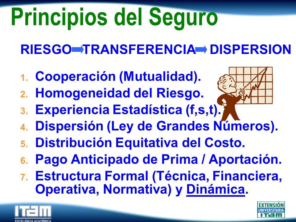 Principios del Seguro RIESGO TRANSFERENCIA DISPERSION