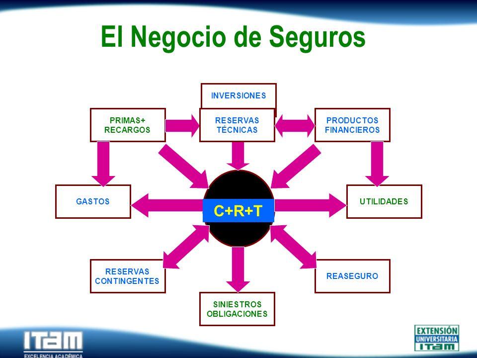 El Negocio de Seguros C+R+T PRIMAS+ RECARGOS PRODUCTOS FINANCIEROS