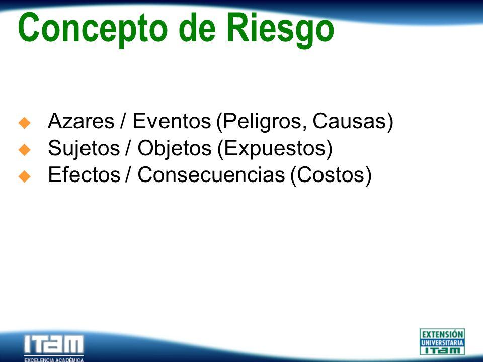 Concepto de Riesgo Azares / Eventos (Peligros, Causas)