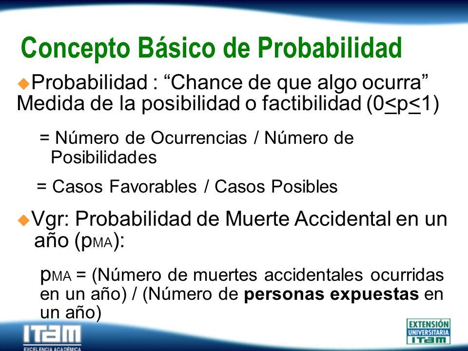 Concepto Básico de Probabilidad