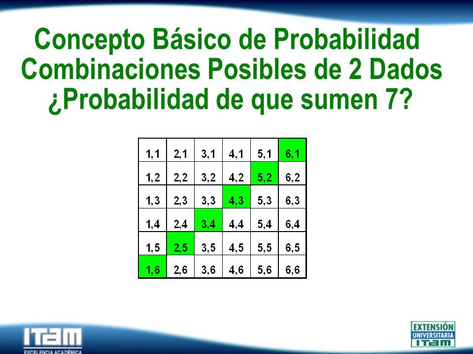 Concepto Básico de Probabilidad Combinaciones Posibles de 2 Dados ¿Probabilidad de que sumen 7
